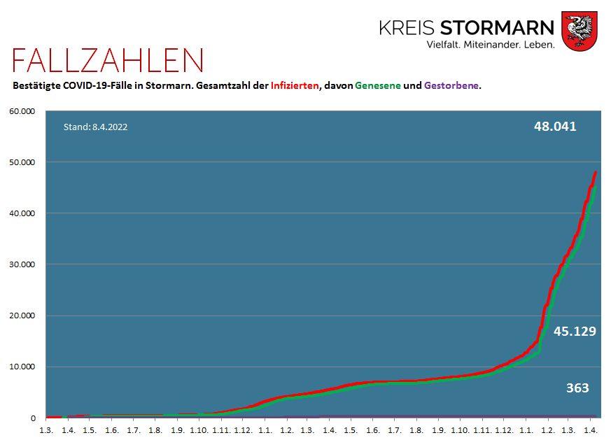 Grafik Bestätigte COVID-19-Fälle in Stormarn