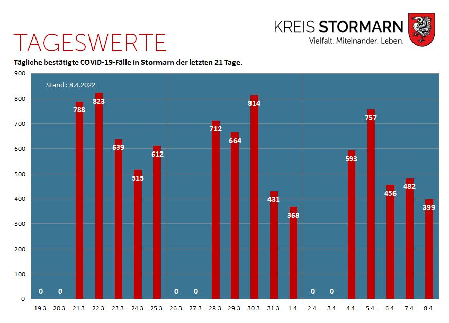 Grafik Tageswerte COVID-19-Fälle in Stormarn